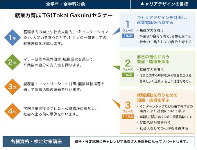 就業力育成TG(Tokai Gakuin)セミナー